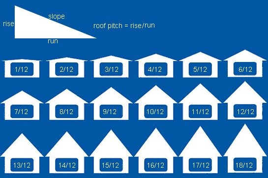 roof pitch - How To Figure Roof Pitch